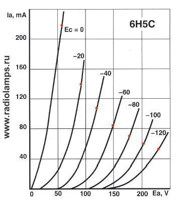 характеристика лампы 6Н5С