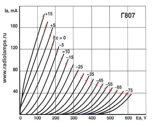 характеристика лампы Г-807